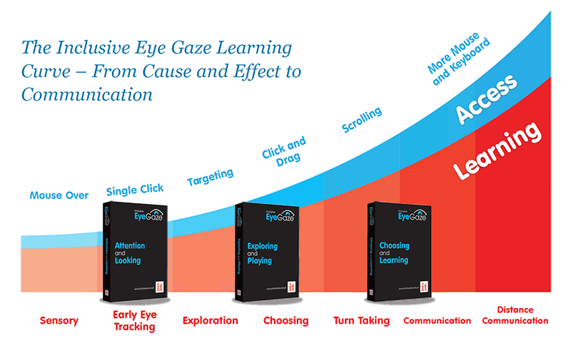 Image of the Inclusive Eye Gaze Learning curve and software boxes